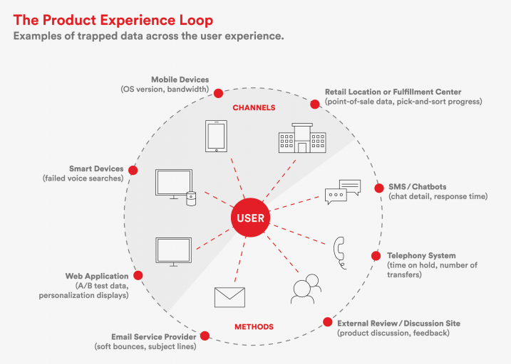 Product Experience Loop