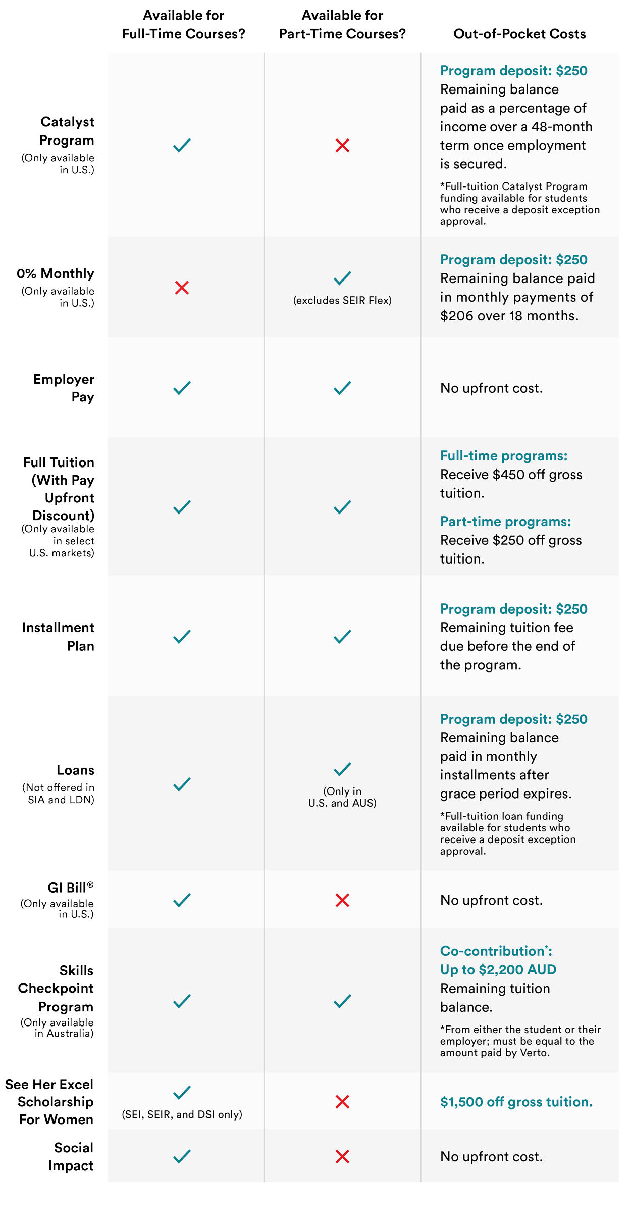 Financing Options Comparison Chart