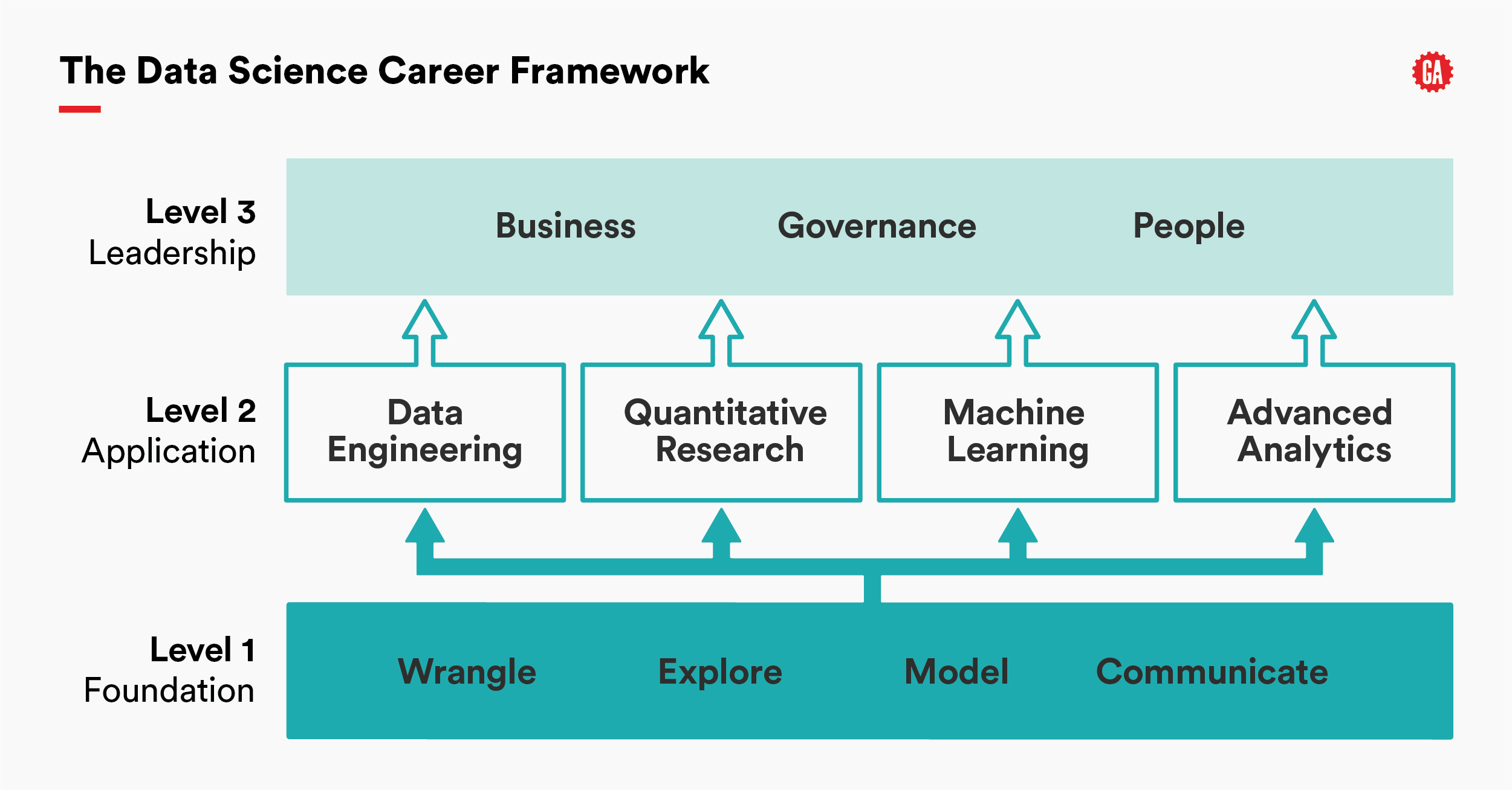 Data Science Career Framework